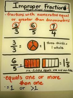 Fraction anchor chart- I love how this shows what an improper fraction looks like in picture form.