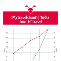 Infographic: Mytravelshanti | India Tour Packages | Holiday trip in India | India tour package