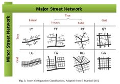 A study of 24 California cities with an array of street design characteristics found that living in cities with high intersection density—a measure of compactness—significantly reduces the risk of obesity, diabetes, high blood pressure, and heart disease.