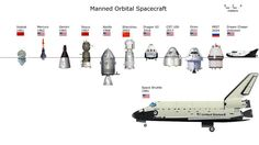 Manned Orbital Spacecraft (everything to scale)