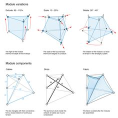 542db8f4c07a80c9ea00042e_students-of-ball-state-construct-parametric-tensegrity-structure-for-local-art-fair_005_module_variation.jpg (2000×2000)