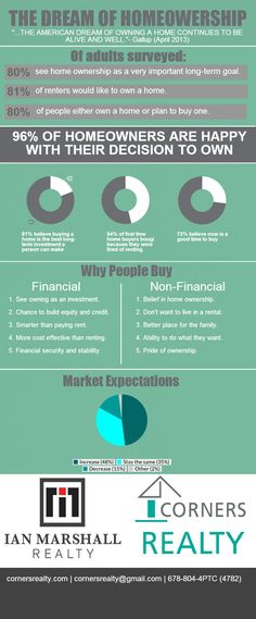 Dream of home ownership | @Piktochart #infographics