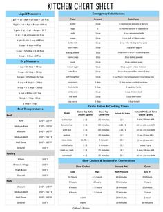 Meat Temperature Guide, Baking Conversion Chart, Temperature Conversion Chart, Kitchen Cheat Sheets, Measurement Conversions, Measurement Chart, Recipe Conversions, Kitchen Measurements, Butter Measurements