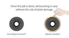 tesa Softprint Secure Series Ammortizzanti