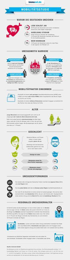 Infografik: Nicht der Job, sondern die Liebe ist der häufigste Grund der Deutschen für einen Umzug: http://www.immonet.de/umzug/wissenswertes-umfragen-mobilitaetsstudie.html Erst an zweiter und dritter Stelle folgen der Beruf oder eine räumliche Vergrößerung. #immonet hat die Tipps