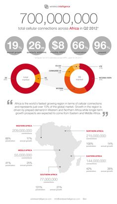 Infographic: Africa overtakes Asia Pacific in mobile connections