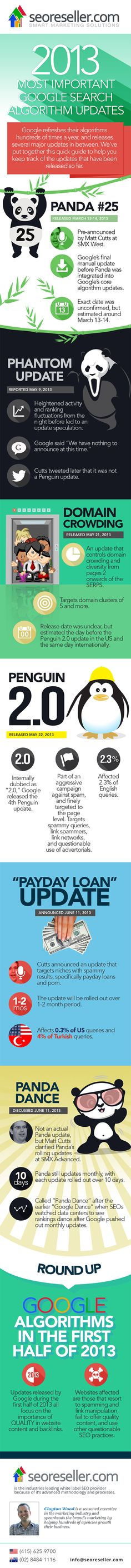 Actualizaciones algoritmo de Google 2013, infografía (pineado por @mariatejero)
