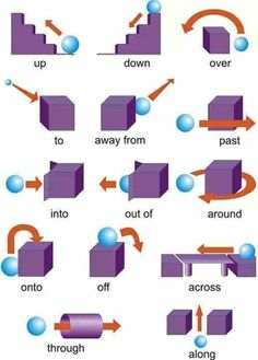 English grammar - Prepositions of place - photo Teaching English Grammar, English Writing Skills, English Vocabulary Words, Learn English Words, English Language Learning, English Study, English Lessons, French Lessons, German Language