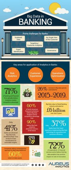To know more log on to www.extentia.com (file://www.extentia.com/) #Extentia #BigData #Banking