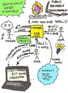 Ethereum Tokens Web3