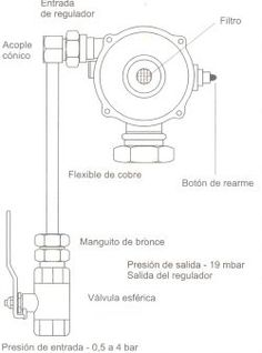 7 Ideas De Instalaciones Gas Instalacion Ingenieria Civil Construccion Medidor De Gas