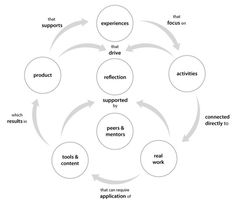 The Experiences, Support, Reflection Cycle via @quinnovator @xpconcept