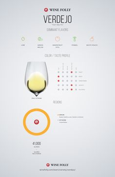 """Verdejo (""""Vurr-day-ho"""") is an uncommon light-bodied white wine that grows almost exclusively in Spain. The wine is an outstanding alternative to wines like Sauvignon Blanc and Pinot Grigio with surprising changes in its flavors as it ages. Find out more about Verdejo, where it grows, what it tastes like, and food pairings."""
