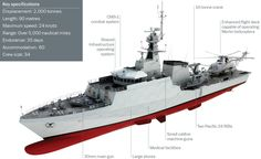 GUEST POST FROM KEITH CAMPBELL Since the first information was published about the second batch of the River-class patrol ships, officially referred to as Offshore Patrol Vessels (OPVs), I have felt that they have been widely misunderstood. I believe they could be a much more significant development than is generally believed. The origin of the ...