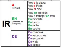 Verbo IR + preposición (a / en / de )