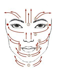 diagram showing a facial massage routine that you can easily do yourself  #Nutrición y #Salud YG > nutricionysaludyg.com