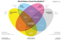 WEB_What-Makes-a-Good-Infoviz-frame02.png (1276×842)