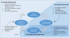Knowledge Management Tools, Mind Map Maker, Computer Shortcut Keys, Digital Campaign, Levels Of Understanding, Design System, Human Nature, Leadership, Technology