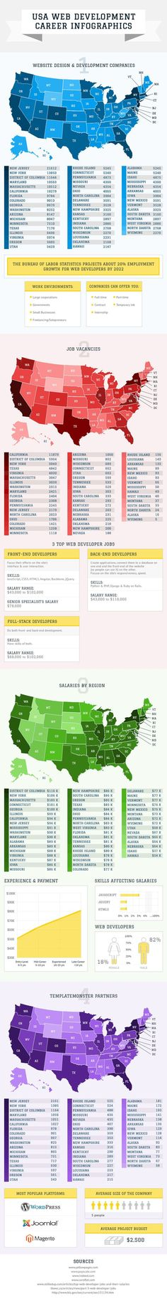 """""""USA Web Development Market and Careers"""" Interactive Map from TemplateMonster"""