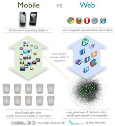 Mobile Apps versus The Web: How iOS and Android are disrupting the Web