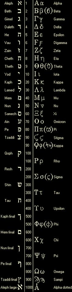 Alphabets hébreu et grec. Greek and Hebrew Alphabets with Numeric Values #learnhebrew