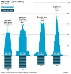 El mundo está en medio de un boom de rascacielos. El año pasado se completó un número récord de ellos, y el récord del más alto del mundo se está superando de forma más regular y espectacular que nunca, sobre todo en Oriente Medio. Esta dinámica mundial ha ido a la par con la economía.  Entre 1885 y 1990, los edificios más altos casi siempre se construían en EEUU y Canadá. Los años anteriores y posteriores a la Segunda Guerra Mundial vieron algunas excepciones en Rusia y Brasil. Desde 1990…