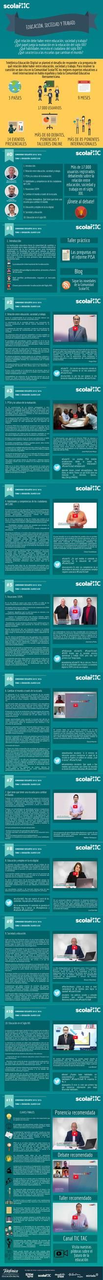 Scolartic Tema 1: Relación educación, sociedad y trabajo EXT | Piktochart Infographic Editor