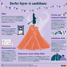 Derfor fejrer vi Sankt Hans | Ligetil | DR