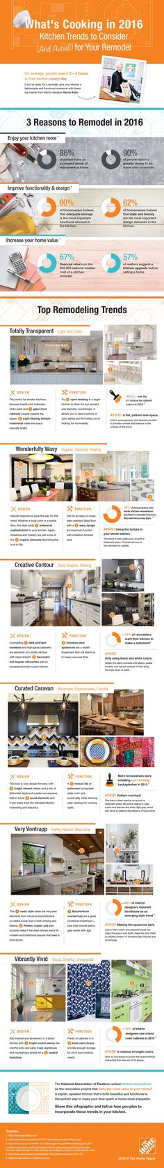 Kitchen Trends to Consider (and Avoid) for Your Remodel infographic