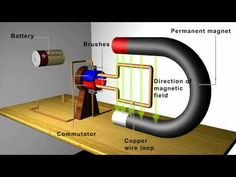 The magnetic motor generator is the holy grail of free energy or perpetual motion. Although not completely free energy, it's as close as you can get. Physics Formulas, Physics Experiments, Cool Experiments, Physics And Mathematics, Science Electricity, Static Electricity, Electronic Engineering, Electrical Engineering, Power Engineering