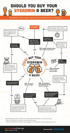 Should you buy your SysAdmin a beer? Yes. The answer is always Yes. Computer Problems, Computer Humor, Computer Help, Beer Infographic, Infographics, Sysadmin Day, It Service Provider, Screwed Up, Fix You