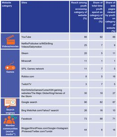 Teen snapshot_Table Key sectors facilitating the digital lives of Australian youth png Movie Gifs, Kids Online, Young People, Youth, Teen, Social Media, Activities, Digital, Table