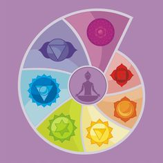 Here are some chakra mantras you can use (that are known to be in vibrational harmony with each chakra), to open and harmonize your system.