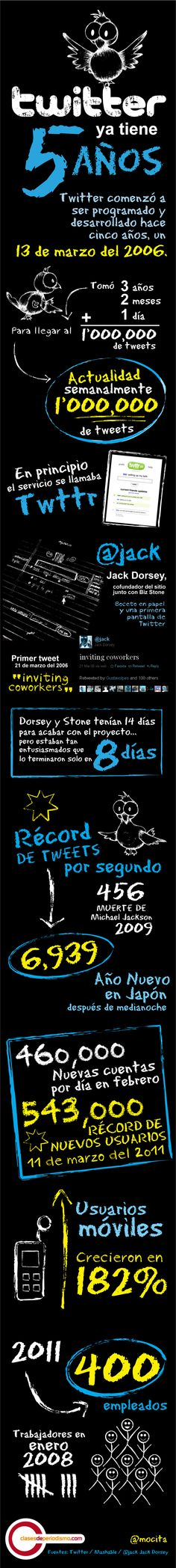 Los 5 años de #Twitter!  (repinned by @jagtomas)