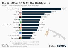 Average cost of an illegally -acquired AK-47 worldwide