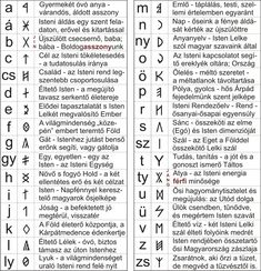 Photos from D.Zurik Kálmán (oxidiusida) on Myspace Alphabet Symbols, Alphabet Stamps, Symbols And Meanings, Austro Hungarian, Family Roots, Ancient Symbols, My Heritage, Naha, Social Networks