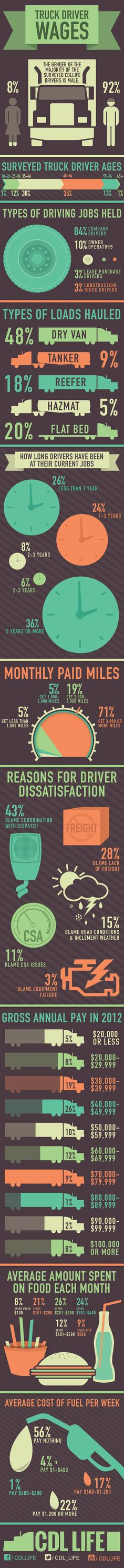 CDLLife Truck Driver Wages | Infographic
