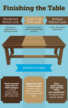 Wood Table Finishes - How to Build a Farmhouse Table Build A Farmhouse Table, Farmhouse Table Chairs, Dining Room Table Chairs, Farmhouse Style Kitchen, Wood Table, Farm Tables, Kitchen Rustic, Kitchen Tables, Modern Farmhouse