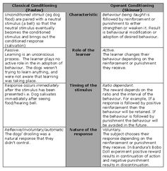 compare classical and operant conditioning table - Google Search