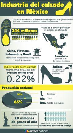Industria del calzado en México