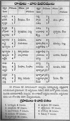 Vedic Mantras, Hindu Mantras, Life Lesson Quotes, Real Life Quotes, Astrology Telugu, Hindu Vedas, Telugu Jokes, Telugu Inspirational Quotes, Happy New Year Wallpaper