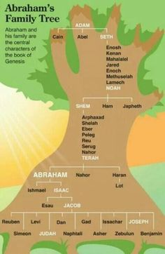 The Quick View Bible Abrahams Family Tree. The twelve tribes of Israel are the descendants at the bottom of this tree. Bible Teachings, Bible Scriptures, Bible Quotes, Tree Quotes, Cultura Judaica, Quick View Bible, Bibel Journal, Religion Catolica, Bible Knowledge