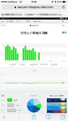 今日で、僕のほぼ朝活ランニング、月間走行距離200km達成(200.3km)!17ラン平均11.7km、総時間22:21:32、10,033kcal消費!頑張れました。2015年8月18日。