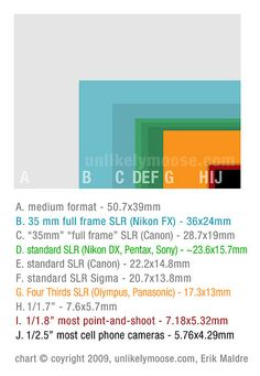 image sensor sizes chart by unlikelymoose, via Flickr
