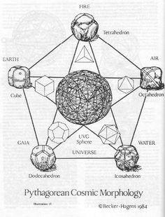 Pythagorean Cosmic Morphology / Sacred Geometry <3