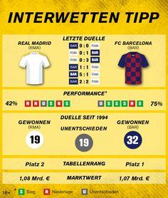 #LaLiga: Real Madrid – FC Barcelona Fc Barcelona, Real Madrid, The League, Info Graphics, Knowledge, Tips