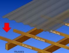 How to install corrugated plastic roofing sheets via WikiHow. Low cost roof sheeting at http://www.roofinglines.co.uk/products/?s=cast-iron-83-profile-11mm-thickness&utm_source=pinterest&utm_medium=pinterest&utm_campaign=pxpinterest2.