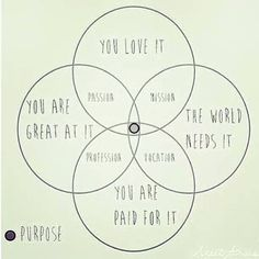 A good way to think about your purpose.
