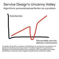 #ServiceDesign's #UncannyValley problem. Personalisation As A Problem #ux #sd #algorithm #HR