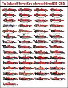 The Evolution of Ferrari Cars in formula 1 (1950-2012)